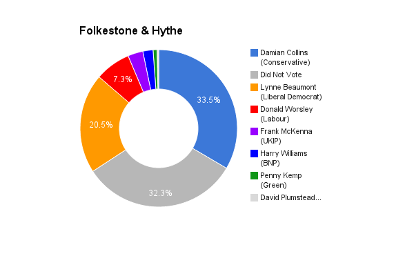 Folkestone & Hyde