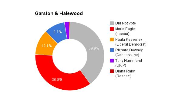 Garston & Halewood