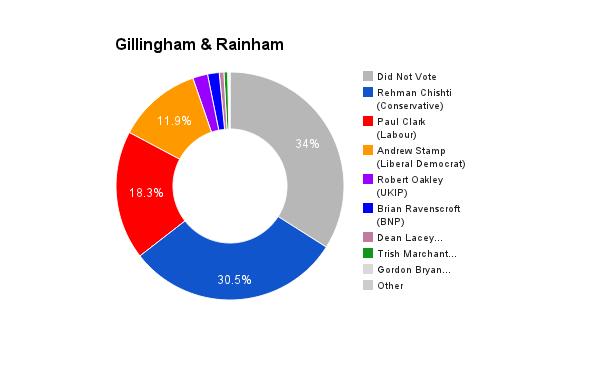 Gillingham & Rainham