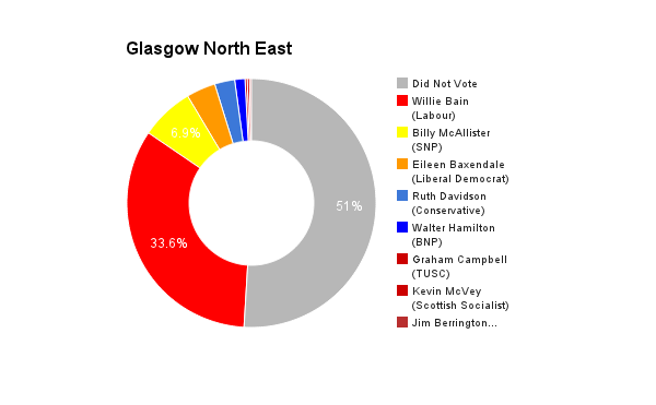 Glasgow North East