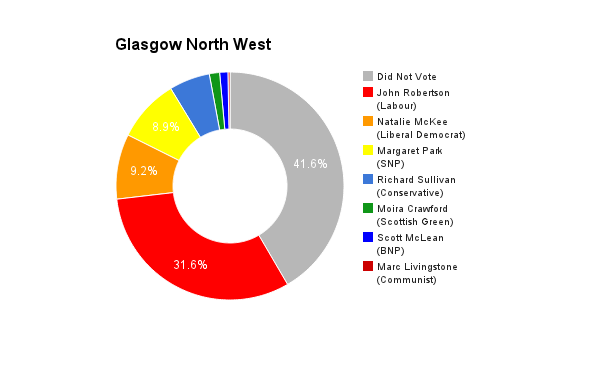 Glasgow North West