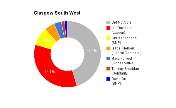Glasgow South West