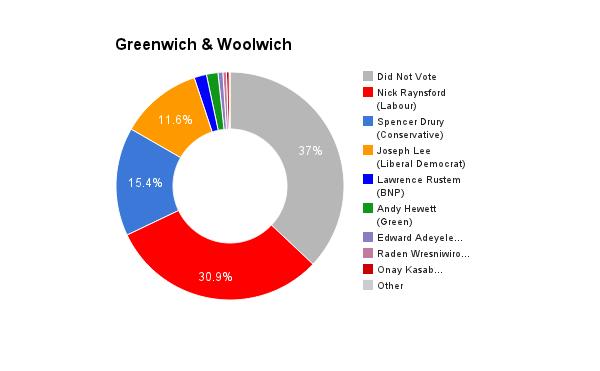 Greenwich & Woolwich