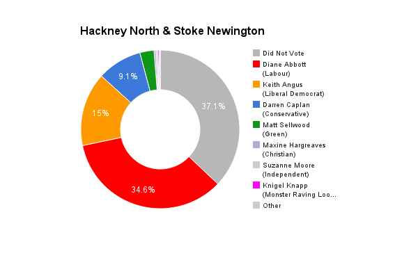 Hackney North & Stoke Newington