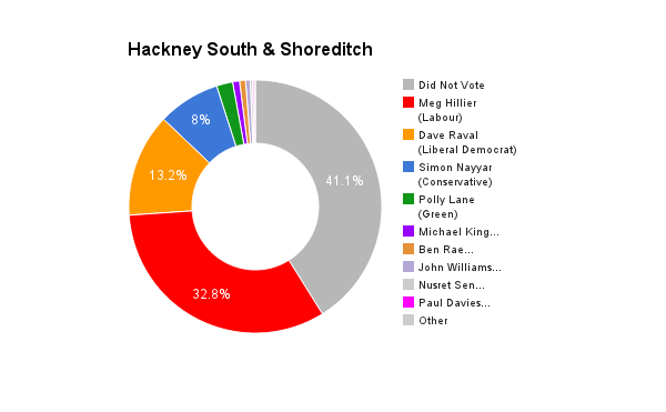 Hackney South & Shoreditch