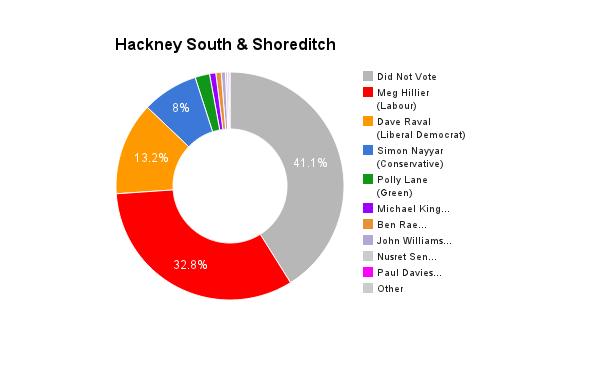 Hackney South & Shoreditch