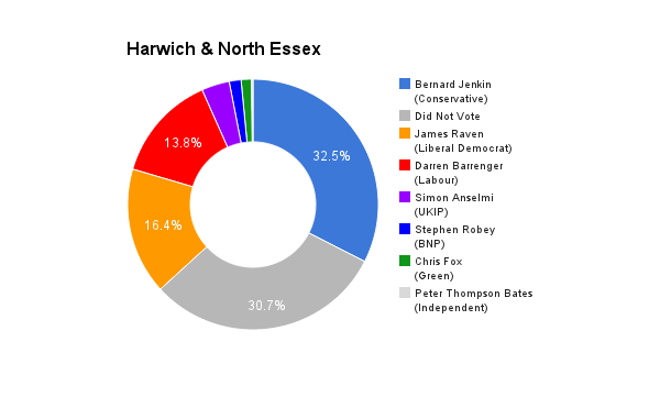 Harwich & North Essex