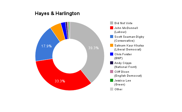 Hayes & Harlington