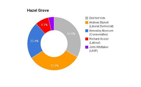 Hazel Grove