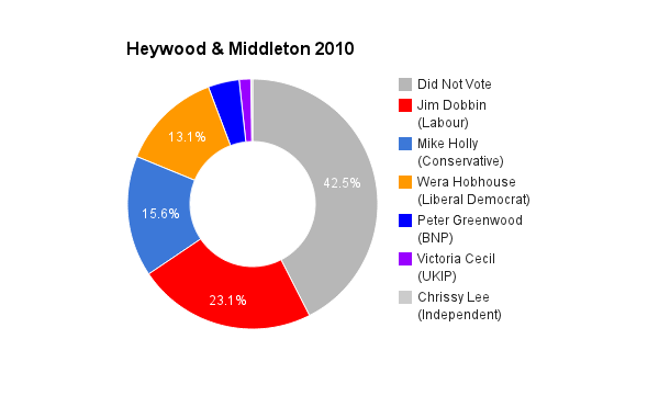 Heywood & Middleton 2010