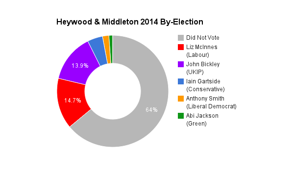 Heywood & Middleton 2014