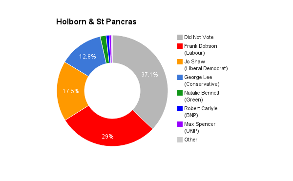 Holborn & St Pancras