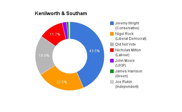 Kenilworth & Southam