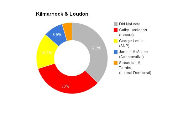 Kilmarnock & Loudon