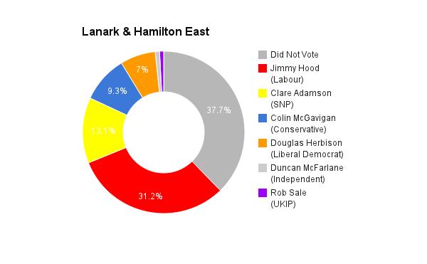 Lanark & Hamilton East
