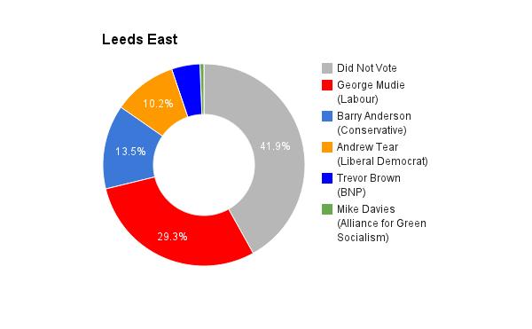 Leeds East