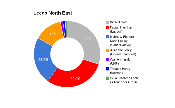 Leeds North East