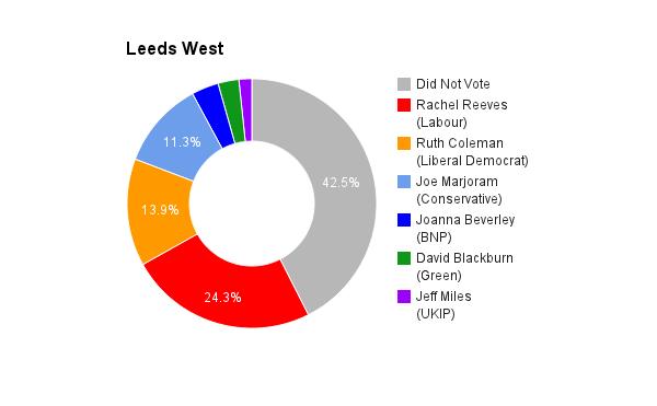 Leeds West