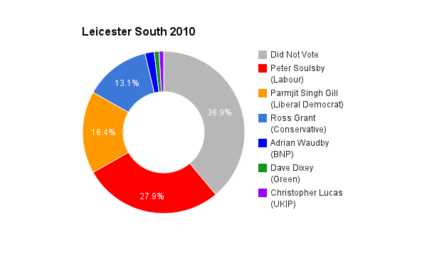 Leicester South 2010