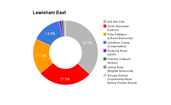 Lewisham East