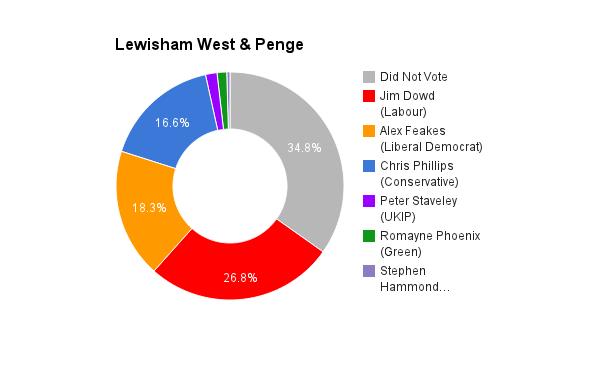 Lewisham West & Penge