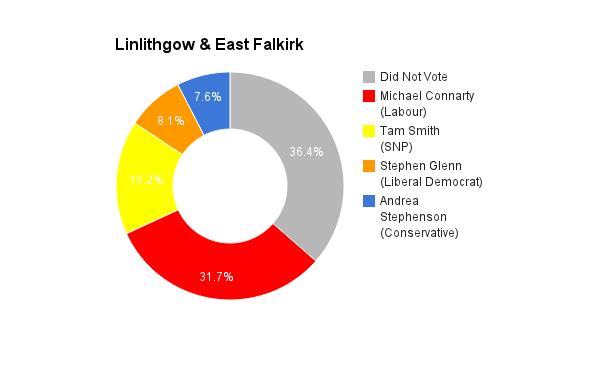 Linlithgow & East Falkirk