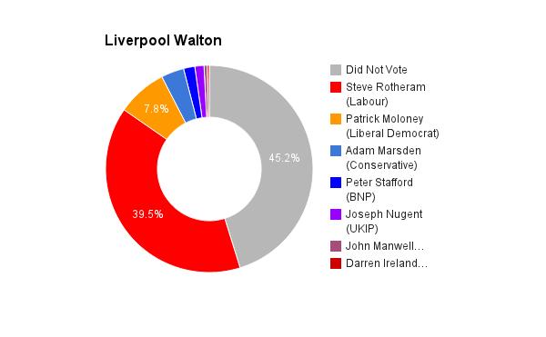 Liverpool Walton