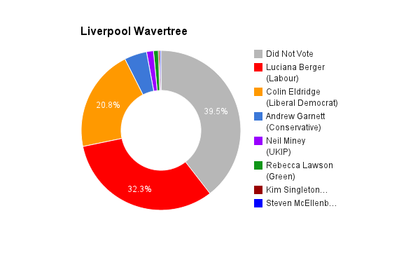 Liverpool Wavertree