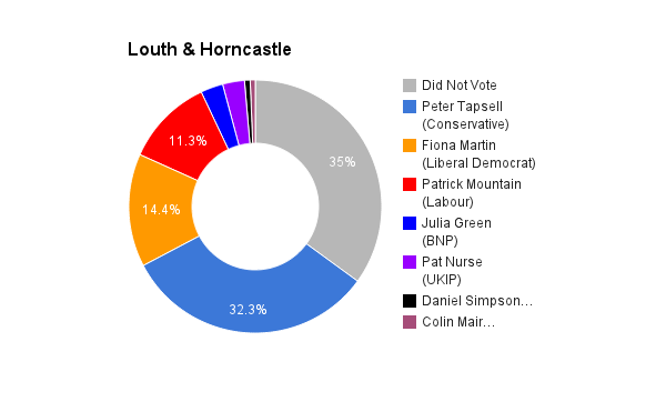 Louth & Horncastle