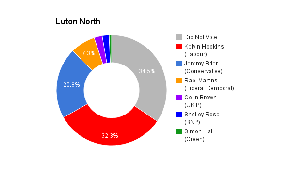 Luton North