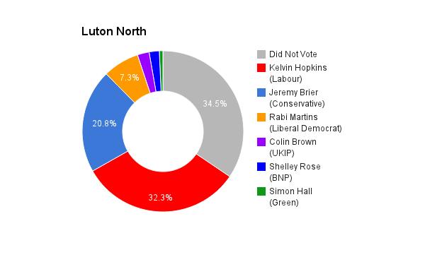 Luton North