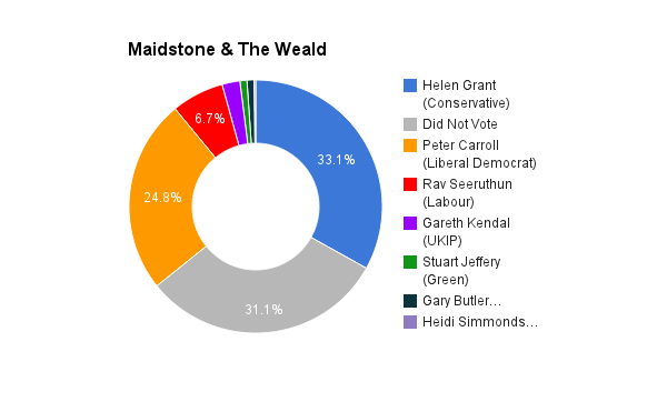 Maidstone & The Weald