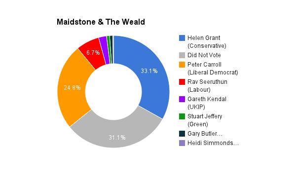 Maidstone & The Weald