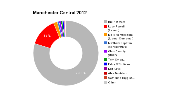 Manchester Central 2012