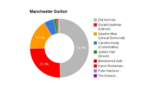 Manchester Gorton