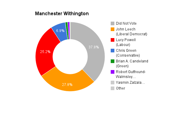 Manchester Withington