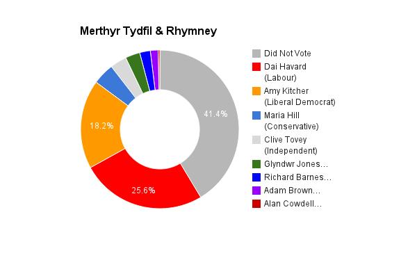 Merthyr Tydfil & Rhymney