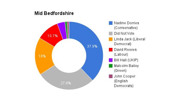 Mid Bedfordshire