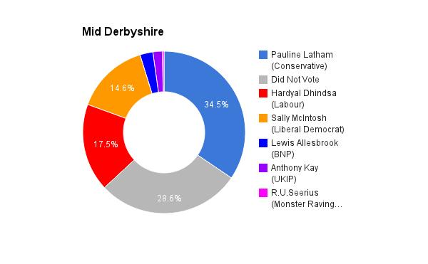 Mid Derbyshire