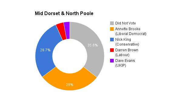 Mid Dorset & North Poole