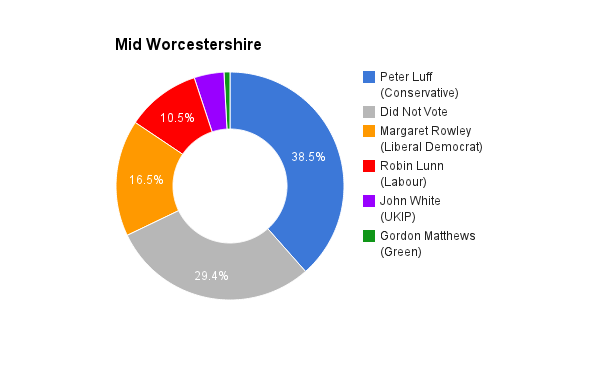 Mid Worcestershire