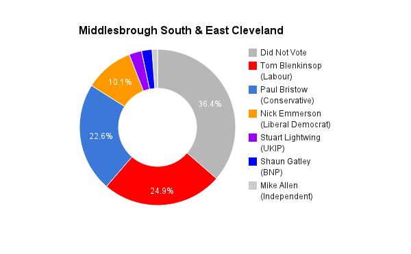 Middlesbrough South & East Cleveland