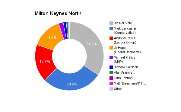 Milton Keynes North