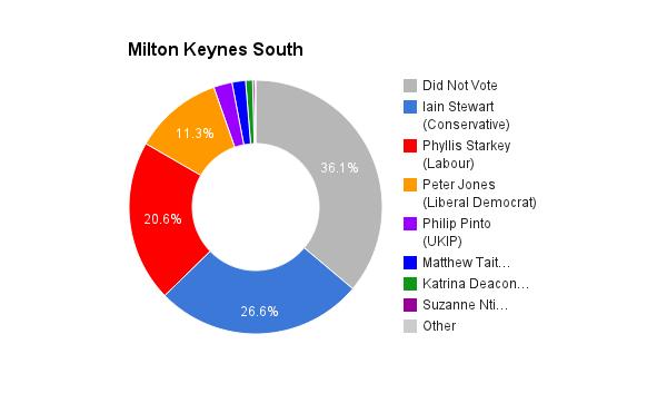 Milton Keynes South
