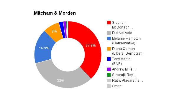 Mitcham & Morden