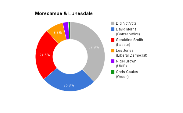 Morecambe & Lunesdale