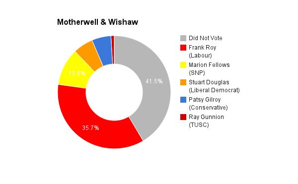 Motherwell & Wishaw