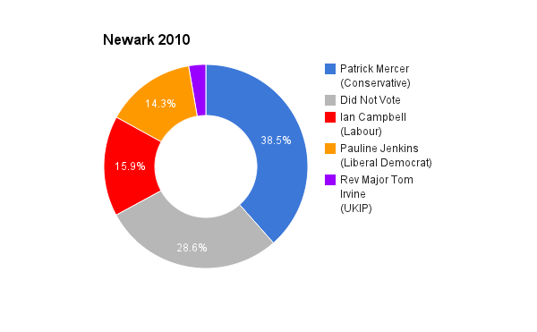 Newark 2010