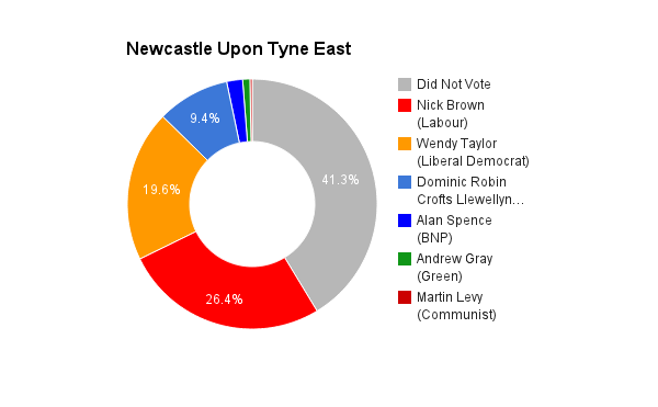 Newcastle Upon Tyne East