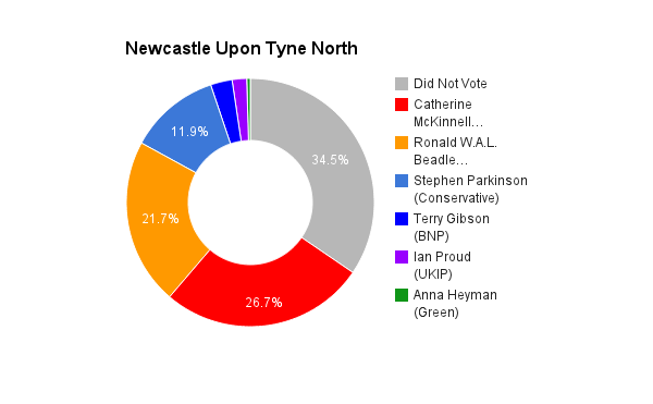 Newcastle Upon Tyne North